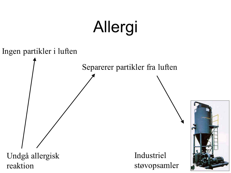 Allergi Ingen partikler i luften Separerer partikler fra luften