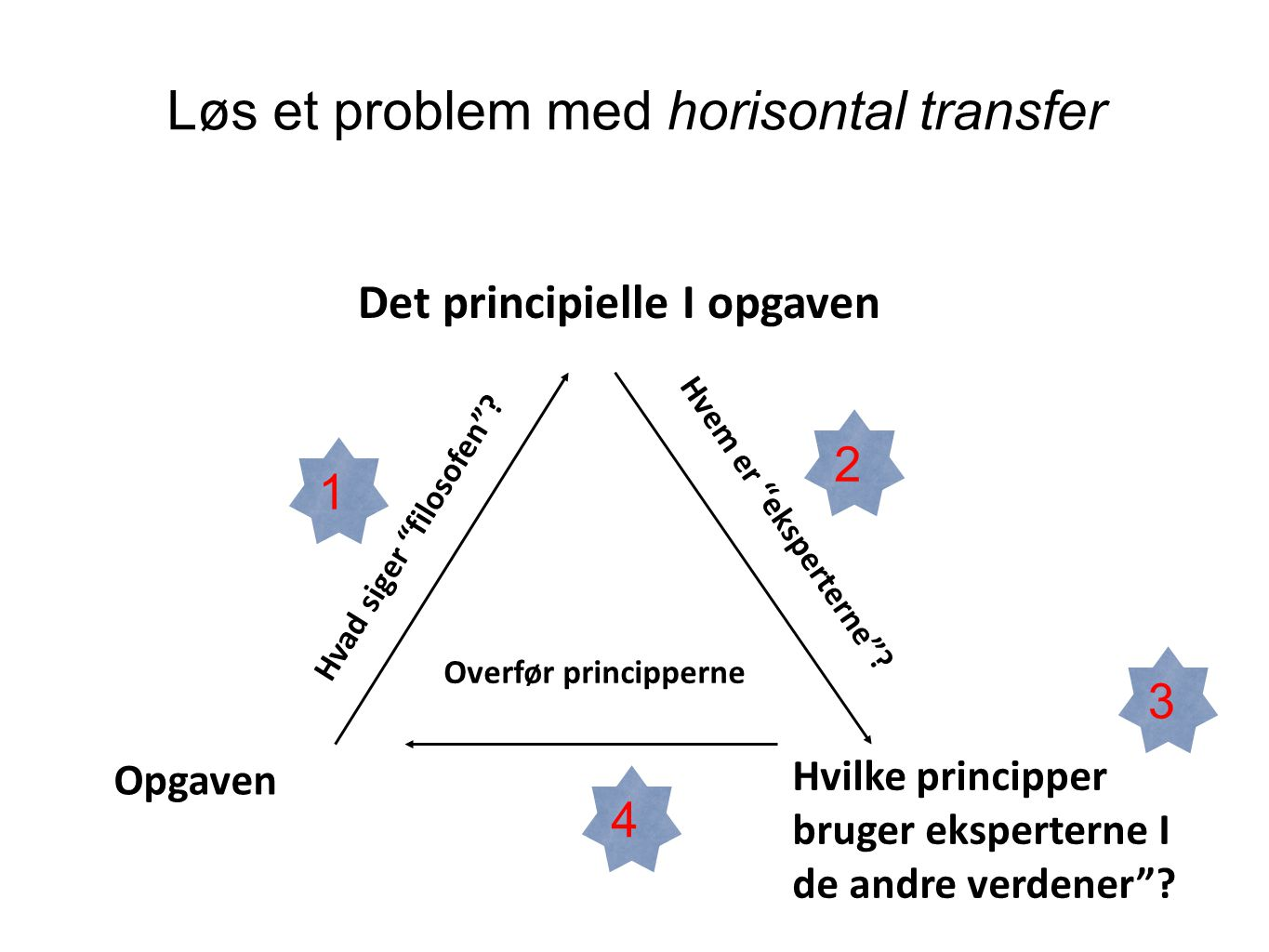 Løs et problem med horisontal transfer