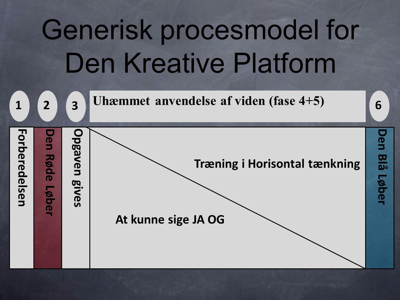 Generisk procesmodel for Den Kreative Platform