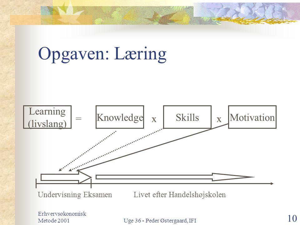 Opgaven: Læring Learning (livslang) Knowledge Skills Motivation = x x