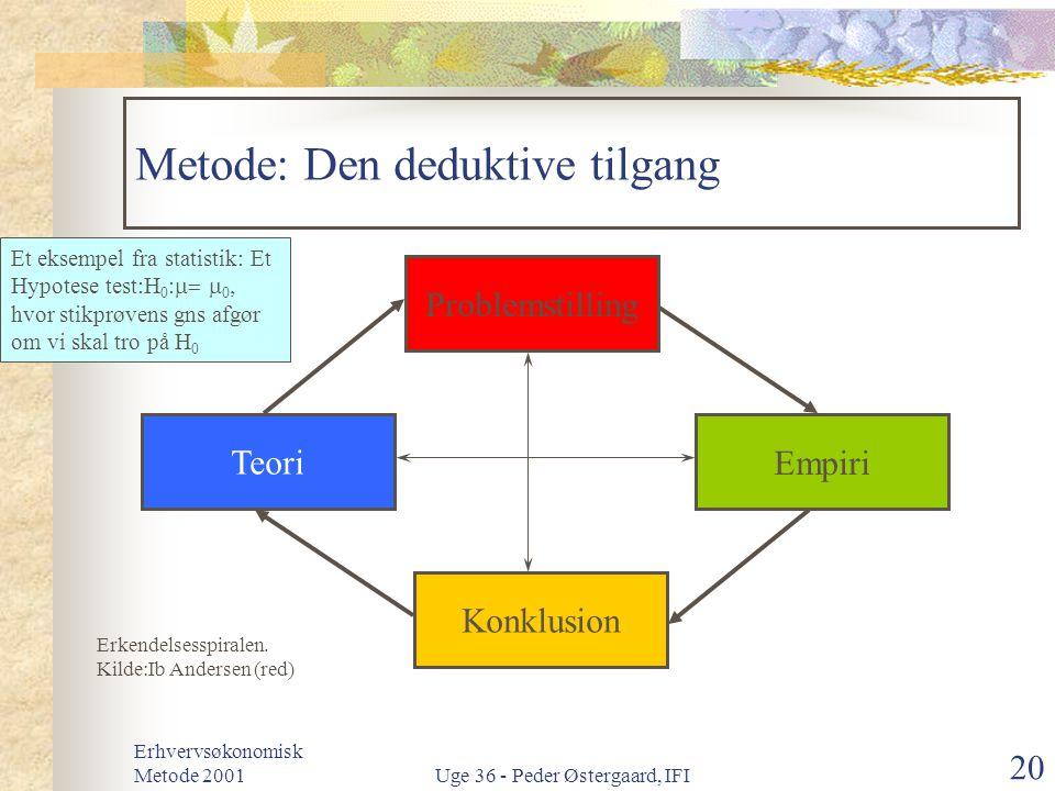 Metode: Den deduktive tilgang