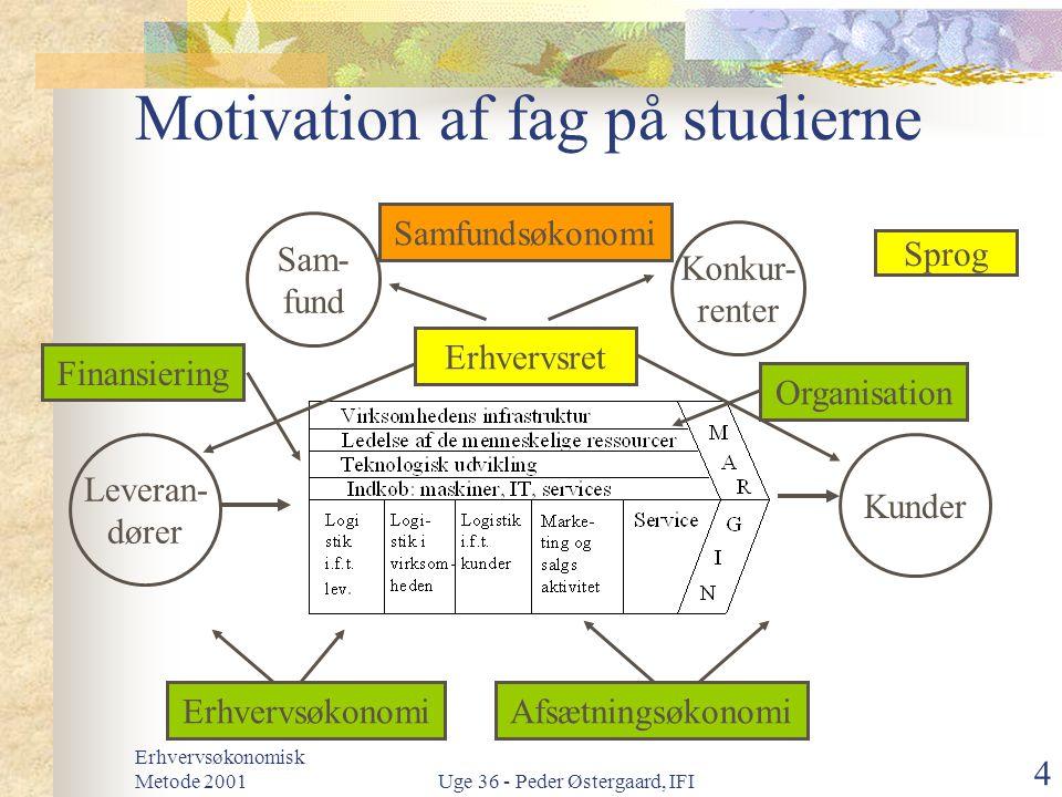 Motivation af fag på studierne