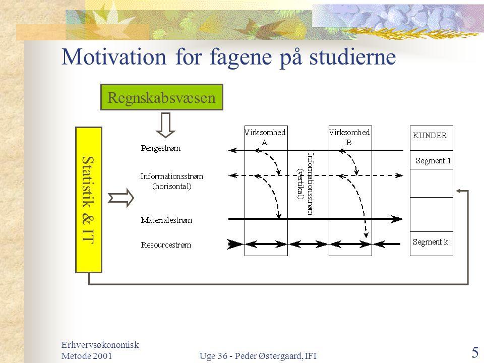 Motivation for fagene på studierne