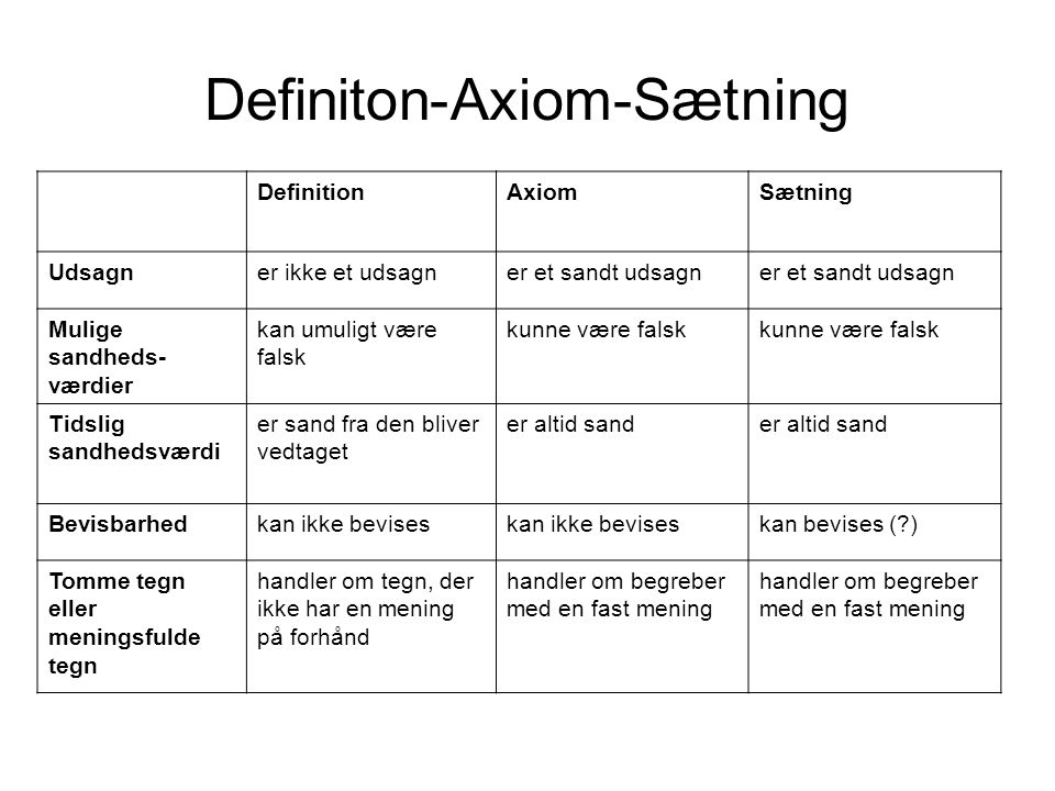 Definiton-Axiom-Sætning