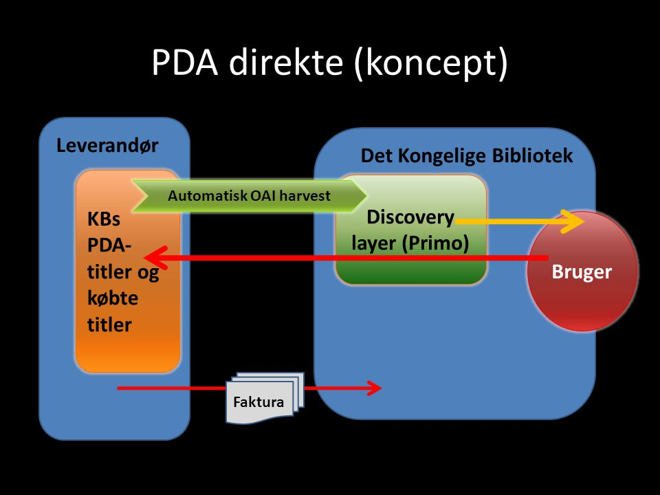 Discovery layer (Primo) Automatisk OAI harvest