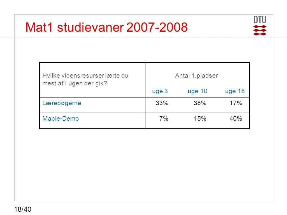 Mat1 studievaner 2007-2008 Hvilke vidensresurser lærte du mest af i ugen der gik Antal 1.pladser uge 3 uge 10 uge 18.