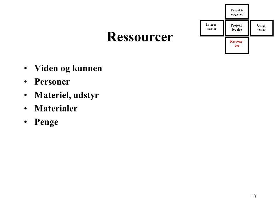 Ressourcer Viden og kunnen Personer Materiel, udstyr Materialer Penge