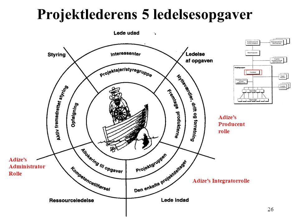 Projektlederens 5 ledelsesopgaver