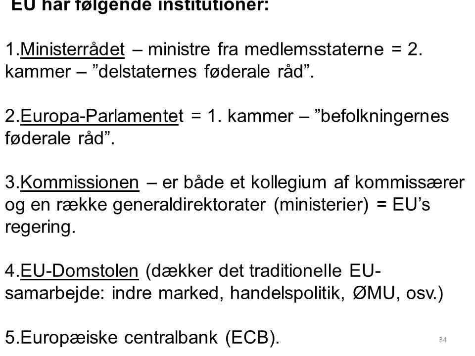 EU har følgende institutioner: