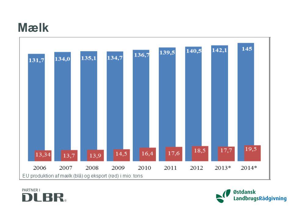 Mælk EU produktion af mælk (blå) og eksport (rød) i mio. tons