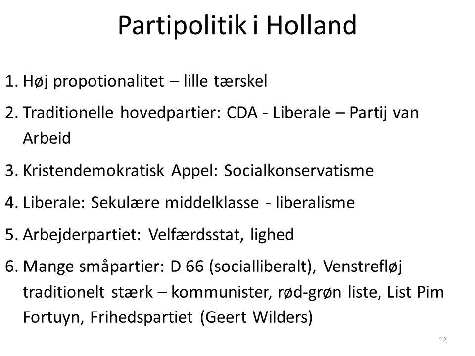Partipolitik i Holland