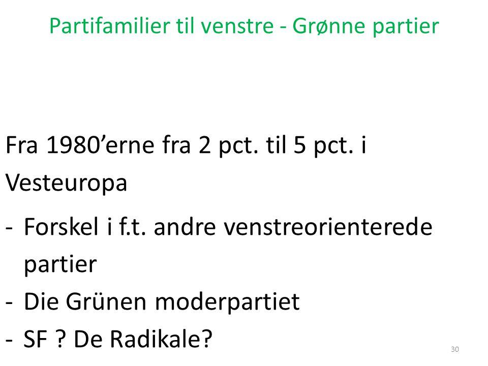 Partifamilier til venstre - Grønne partier