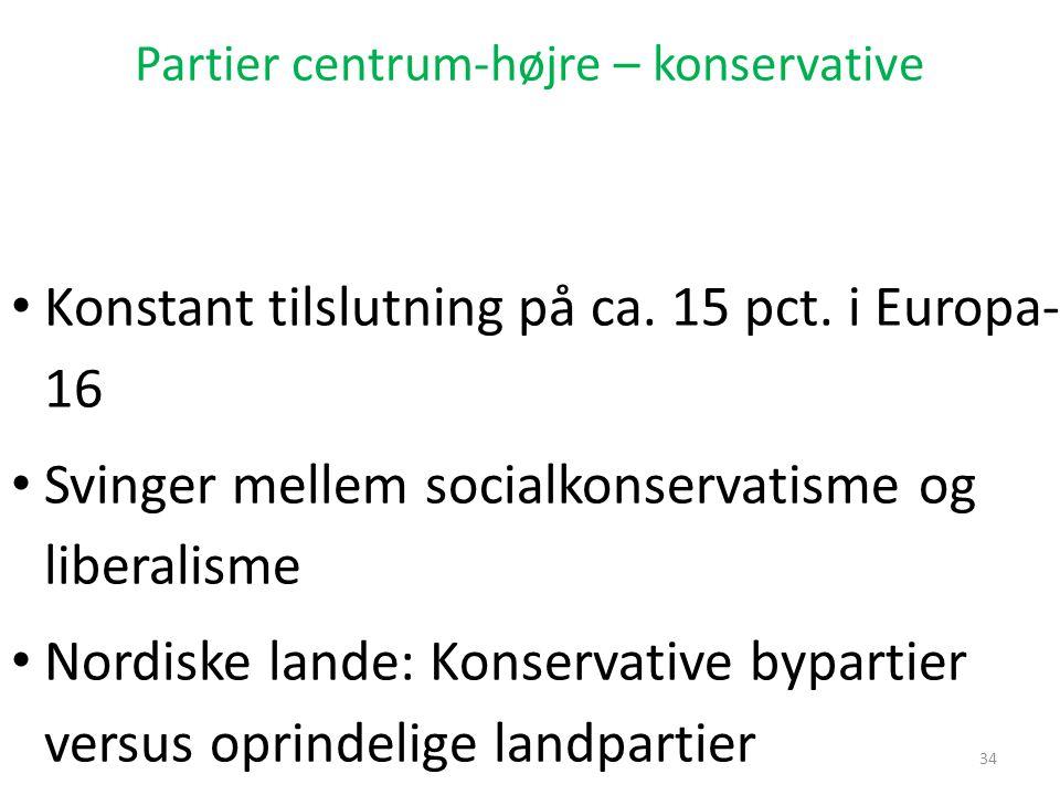 Partier centrum-højre – konservative