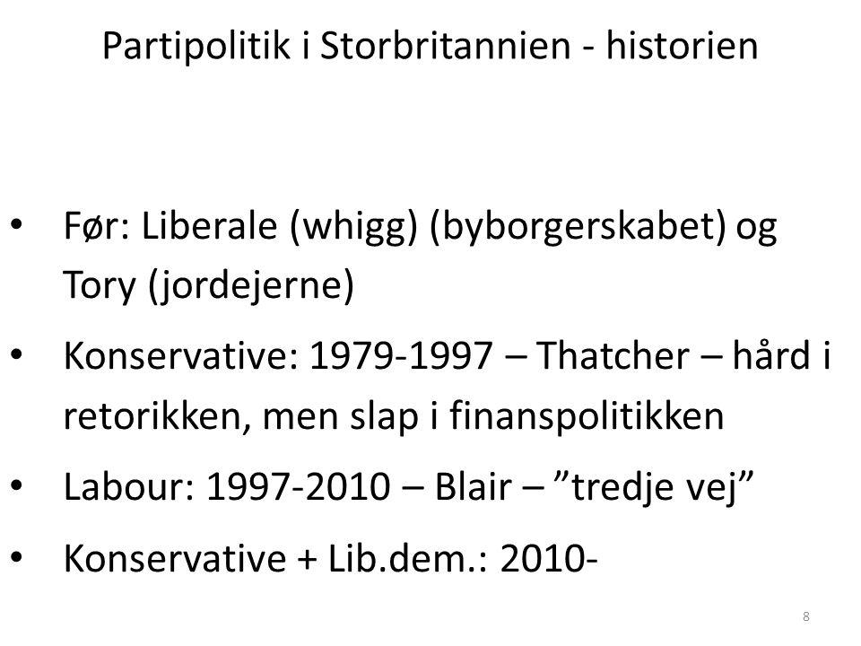 Partipolitik i Storbritannien - historien