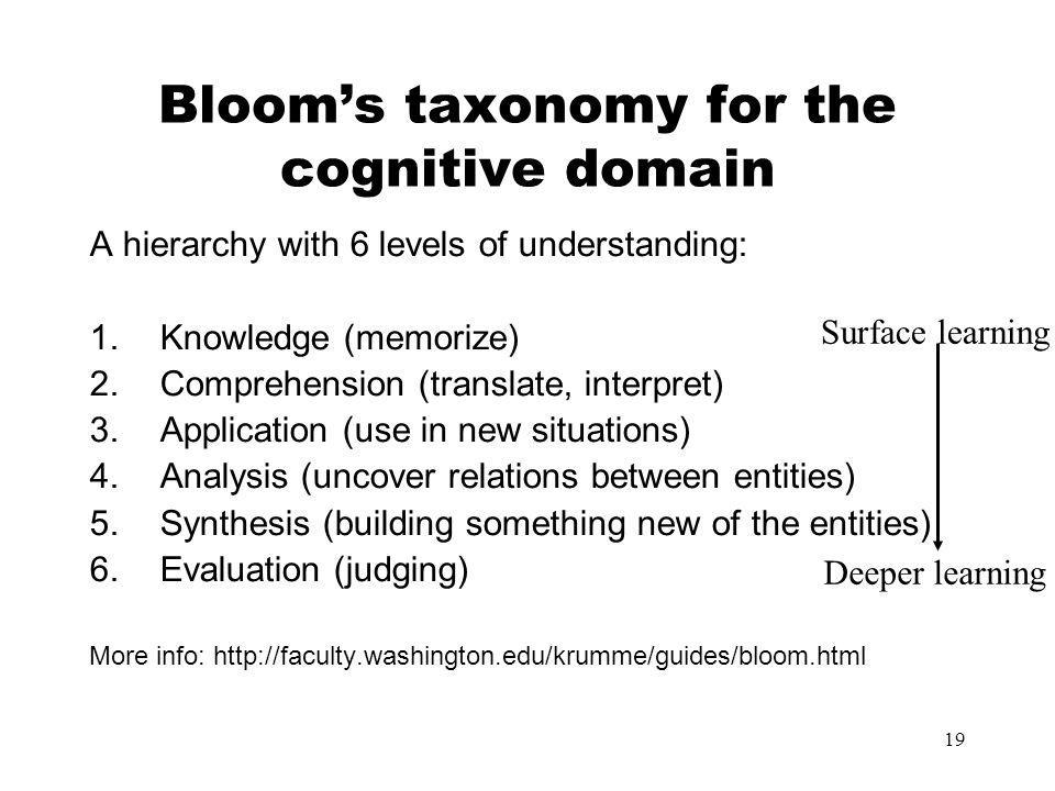 Bloom's taxonomy for the cognitive domain