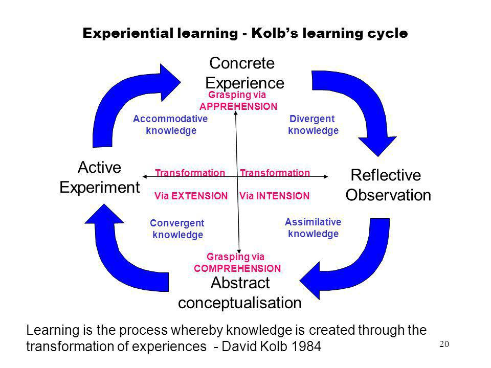 Experiential learning - Kolb's learning cycle