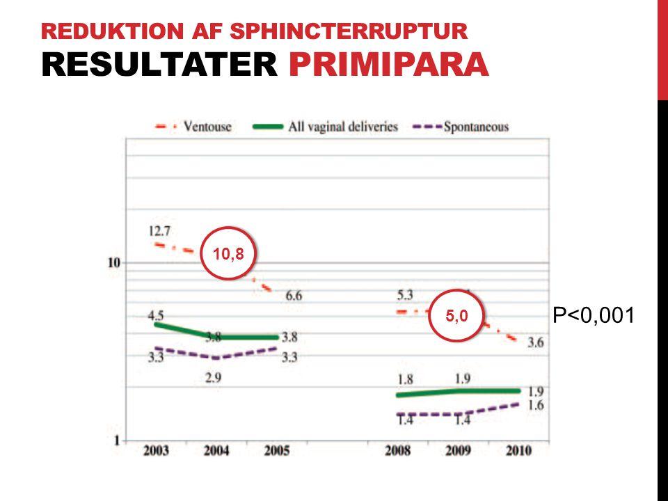Reduktion af Sphincterruptur Resultater Primipara