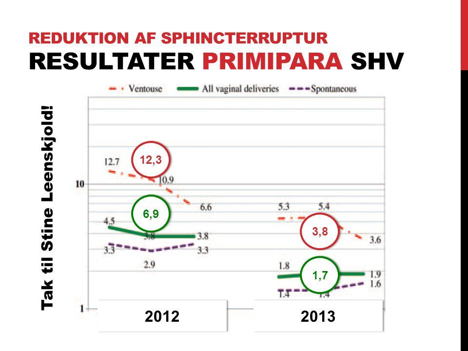 Reduktion af Sphincterruptur Resultater Primipara SHV