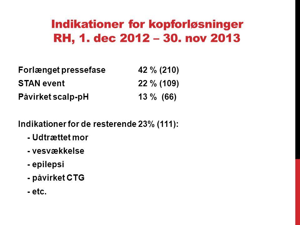 Indikationer for kopforløsninger RH, 1. dec 2012 – 30. nov 2013