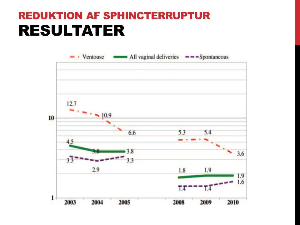 Reduktion af Sphincterruptur Resultater