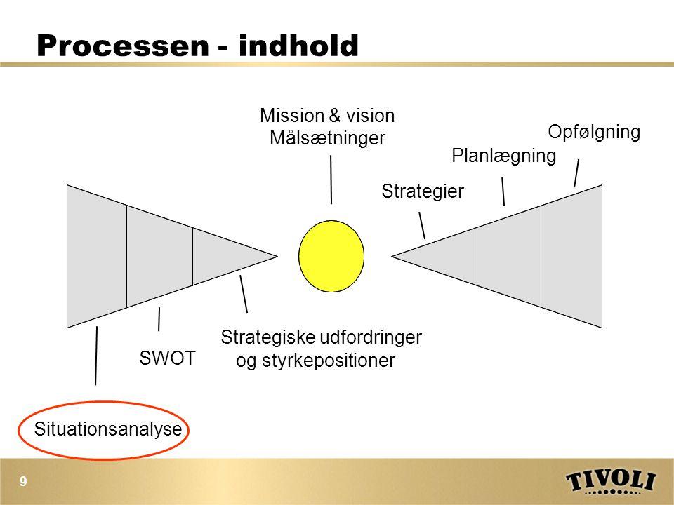 Processen - indhold Mission & vision Målsætninger Opfølgning