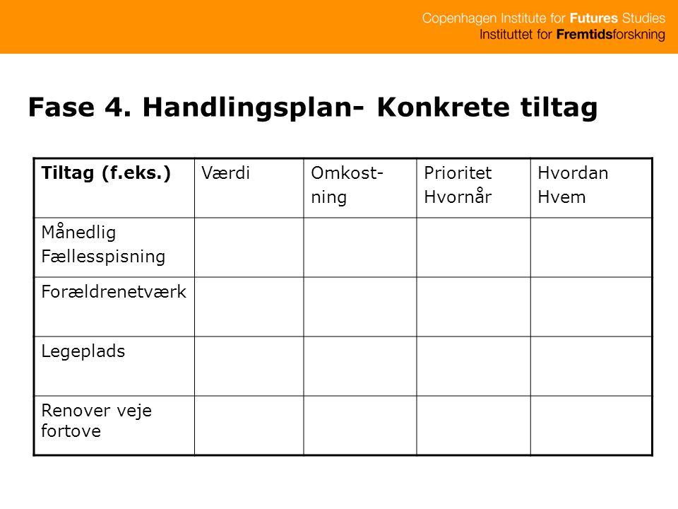 Fase 4. Handlingsplan- Konkrete tiltag