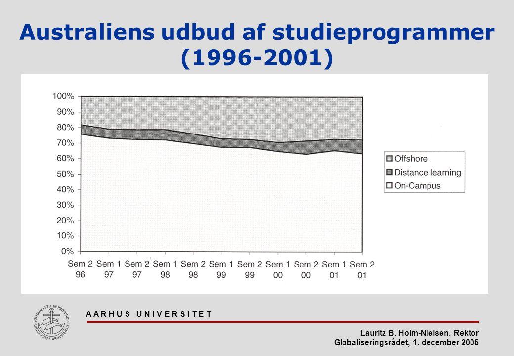 Australiens udbud af studieprogrammer (1996-2001)