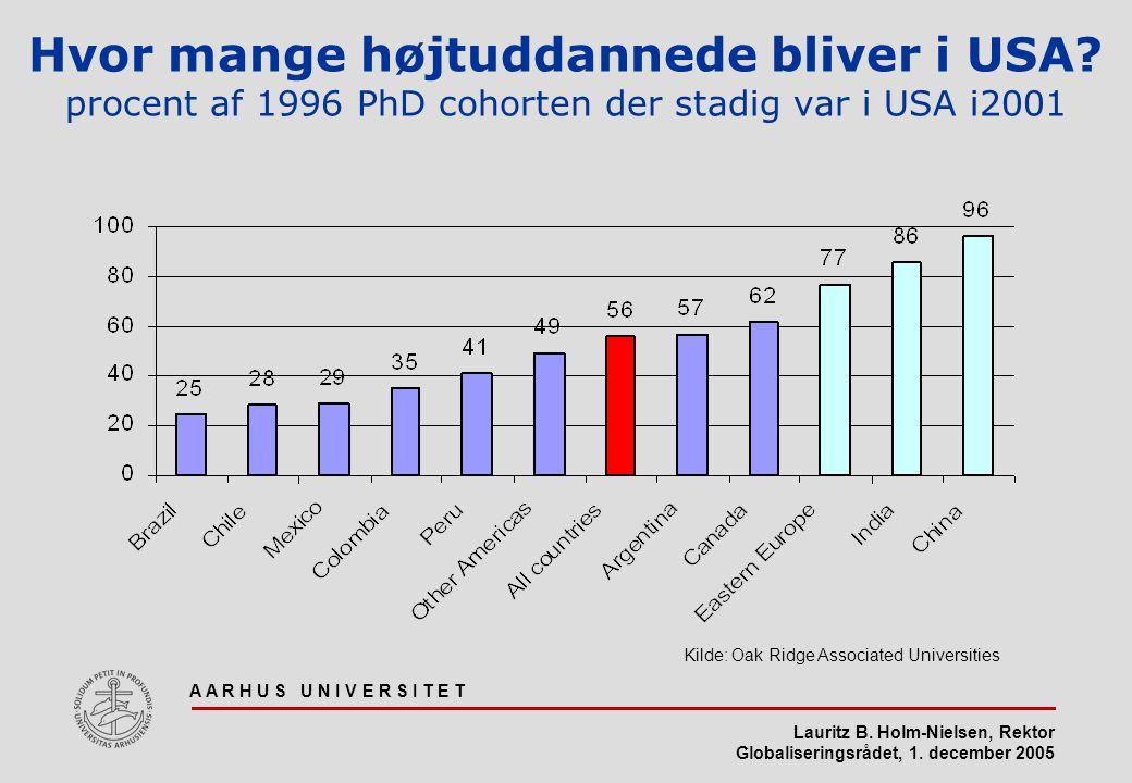 Hvor mange højtuddannede bliver i USA
