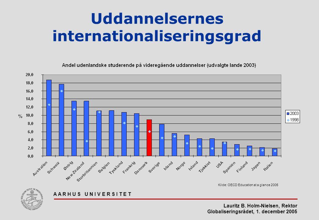 Uddannelsernes internationaliseringsgrad