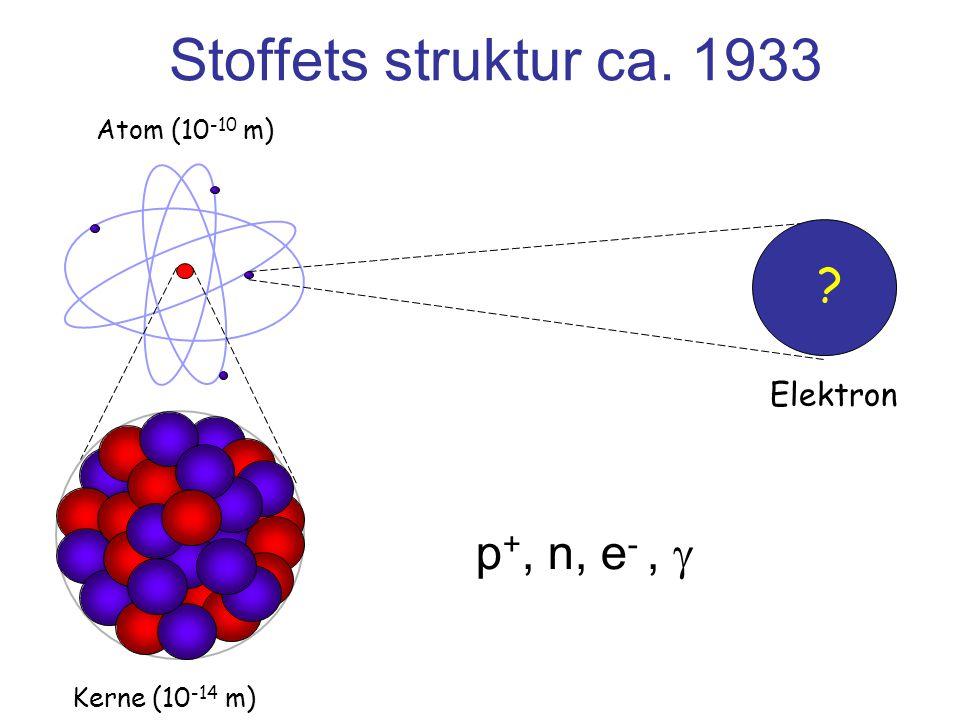 Stoffets struktur ca. 1933 p+, n, e- ,  Elektron Atom (10-10 m)