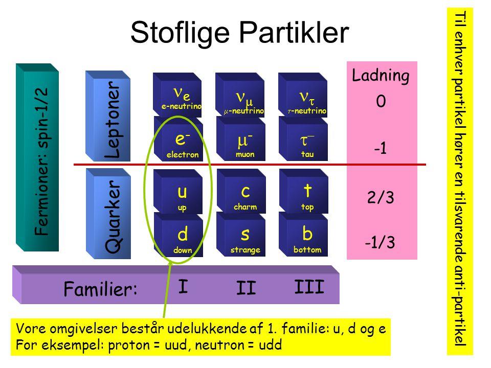 Stoflige Partikler Leptoner Quarker e- d e u I - s  c II t- b  t