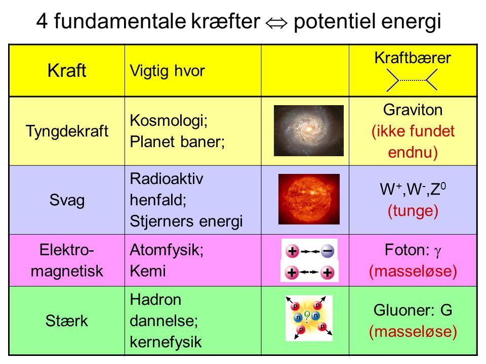 4 fundamentale kræfter  potentiel energi