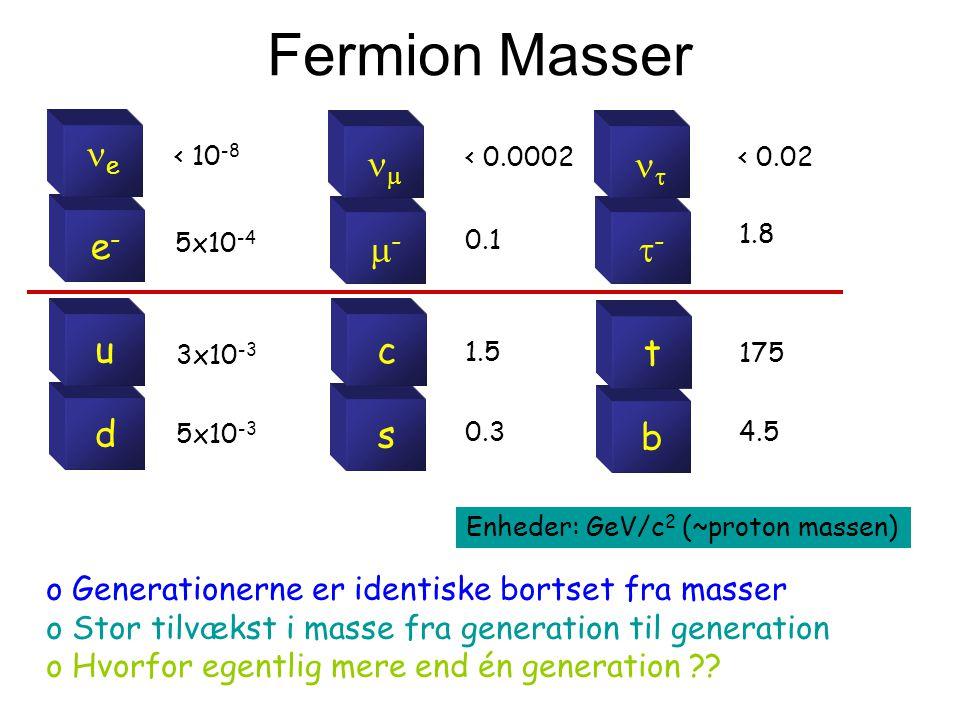 Enheder: GeV/c2 (~proton massen)