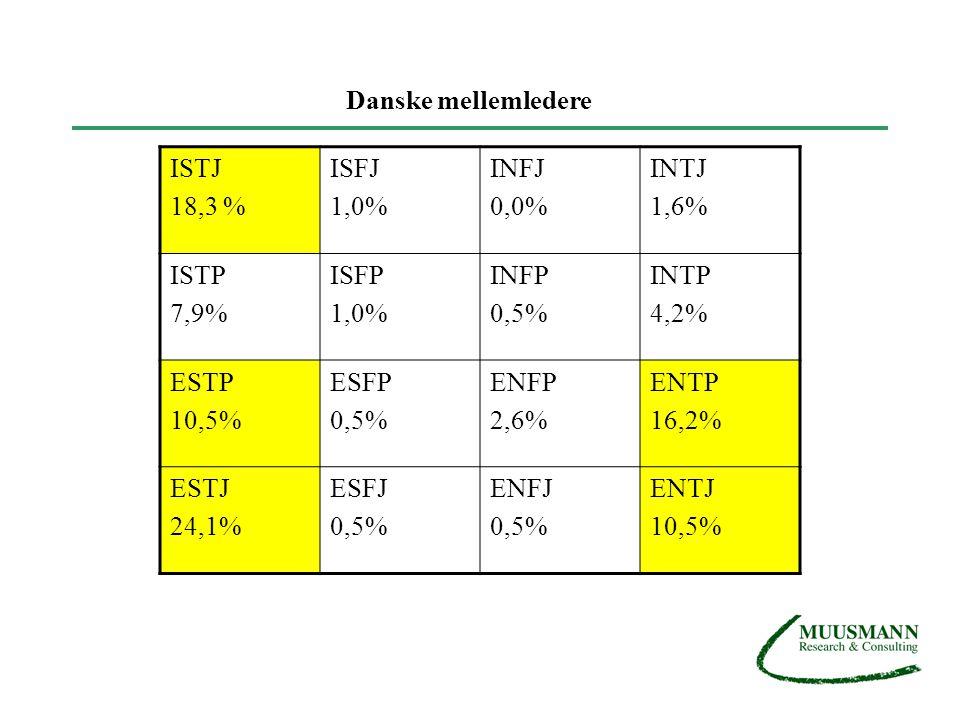 Danske mellemledere ISTJ. 18,3 % ISFJ. 1,0% INFJ. 0,0% INTJ. 1,6% ISTP. 7,9% ISFP. INFP.