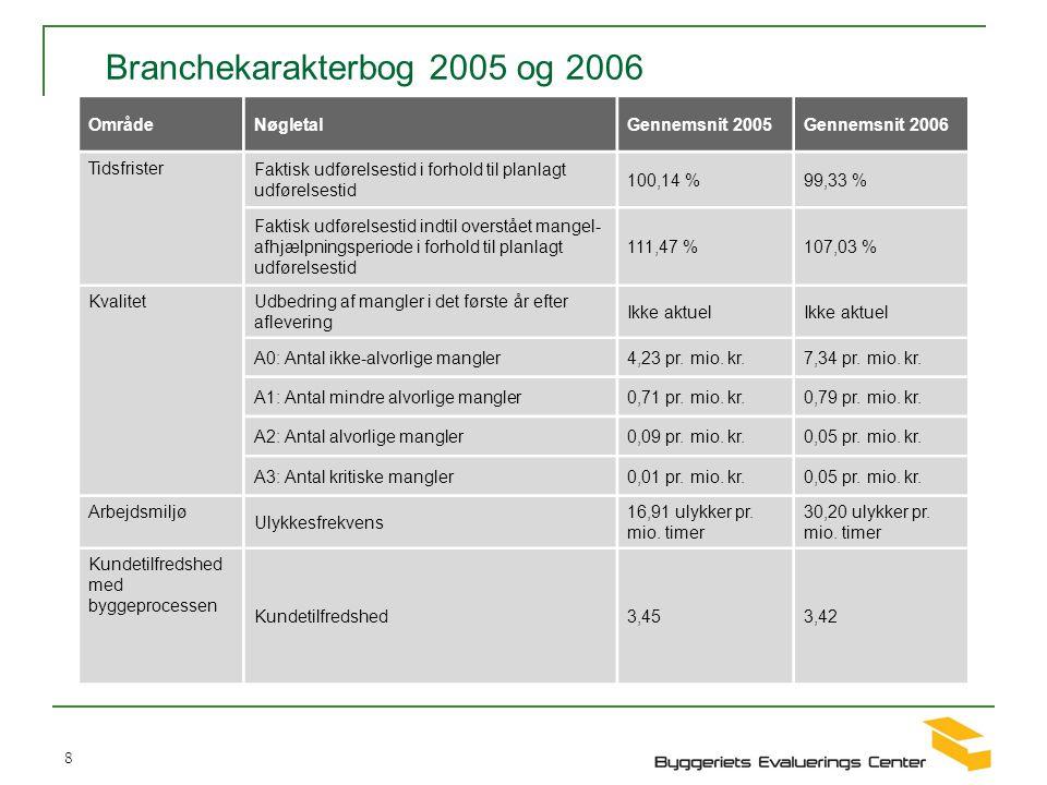Branchekarakterbog 2005 og 2006