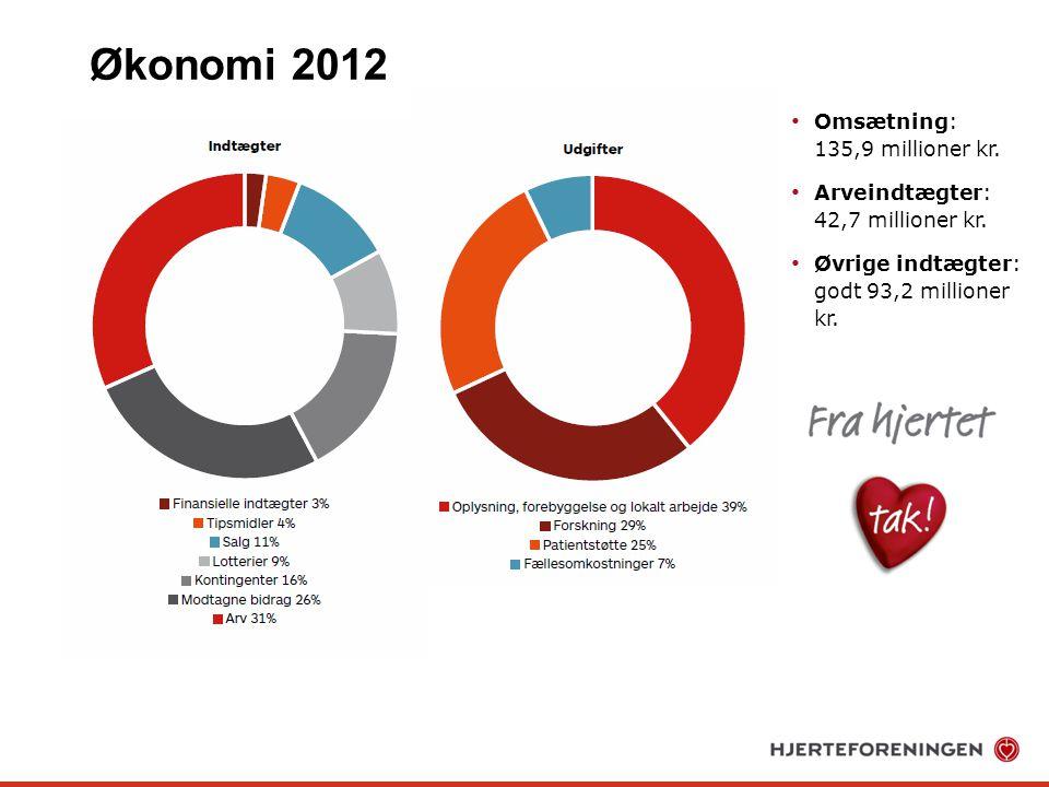 Økonomi 2012 Omsætning: 135,9 millioner kr.