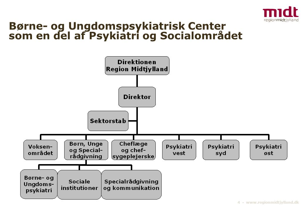 Børne- og Ungdomspsykiatrisk Center som en del af Psykiatri og Socialområdet
