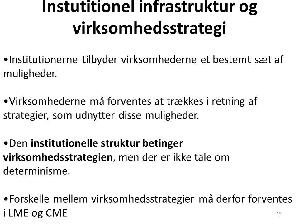 Instutitionel infrastruktur og virksomhedsstrategi