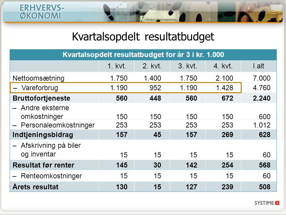 Kvartalsopdelt resultatbudget
