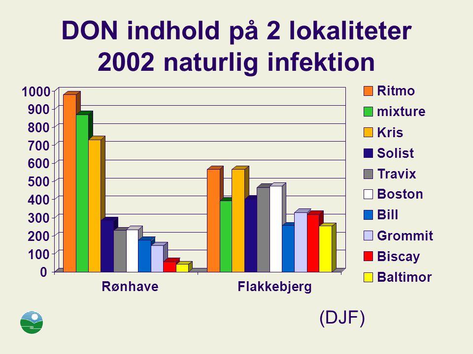DON indhold på 2 lokaliteter 2002 naturlig infektion