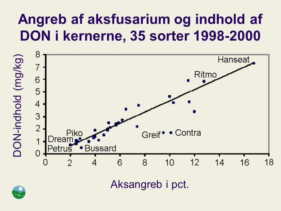 Angreb af aksfusarium og indhold af DON i kernerne, 35 sorter 1998-2000