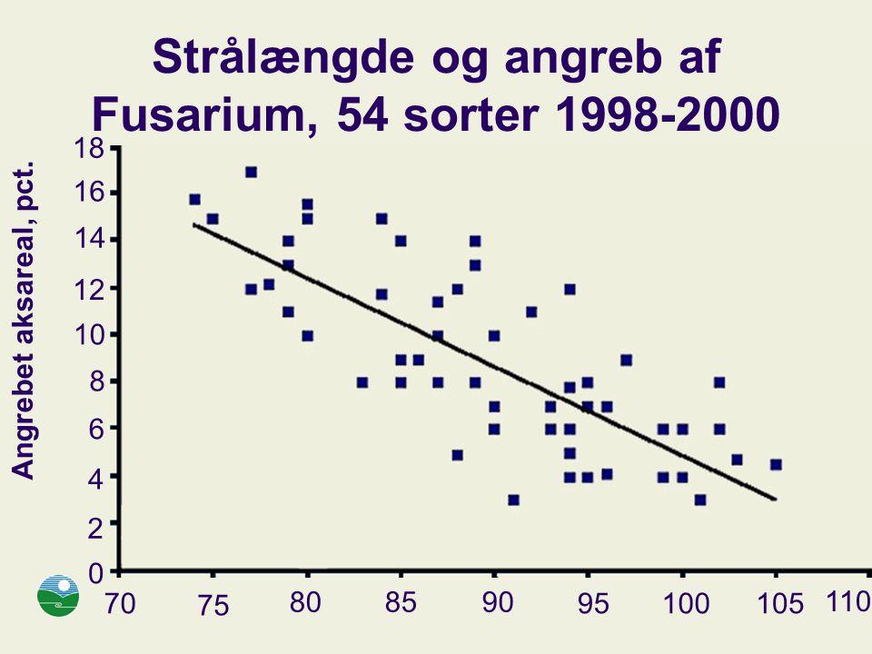 Strålængde og angreb af Fusarium, 54 sorter 1998-2000