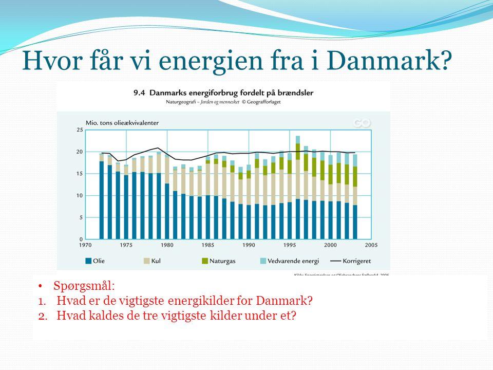 Hvor får vi energien fra i Danmark