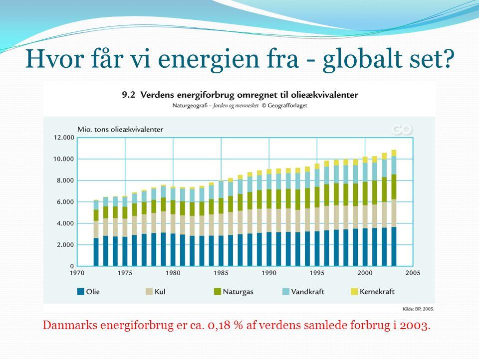 Hvor får vi energien fra - globalt set