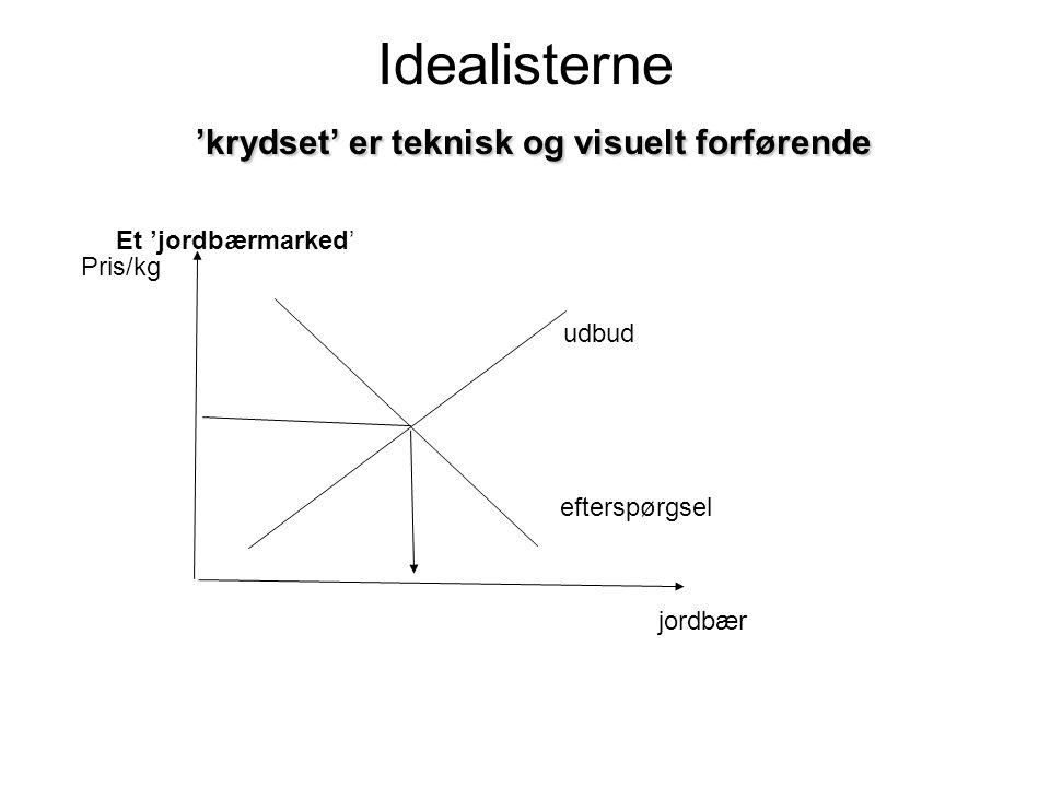 Idealisterne 'krydset' er teknisk og visuelt forførende
