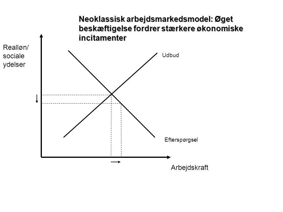 Neoklassisk arbejdsmarkedsmodel: Øget beskæftigelse fordrer stærkere økonomiske incitamenter