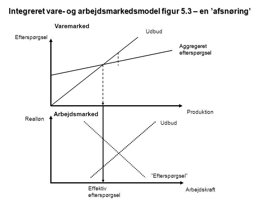 Integreret vare- og arbejdsmarkedsmodel figur 5.3 – en 'afsnøring'