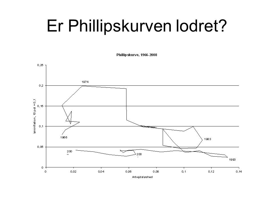 Er Phillipskurven lodret