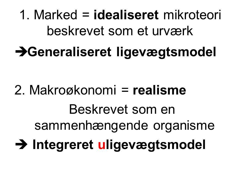 1. Marked = idealiseret mikroteori beskrevet som et urværk