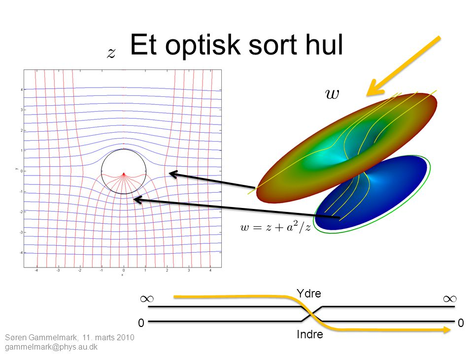 Et optisk sort hul Ydre Indre